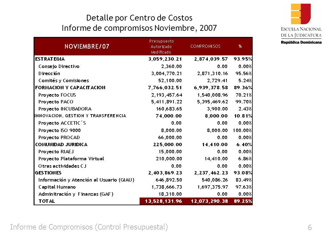 6 Detalle por Centro de Costos Informe de compromisos Noviembre, 2007