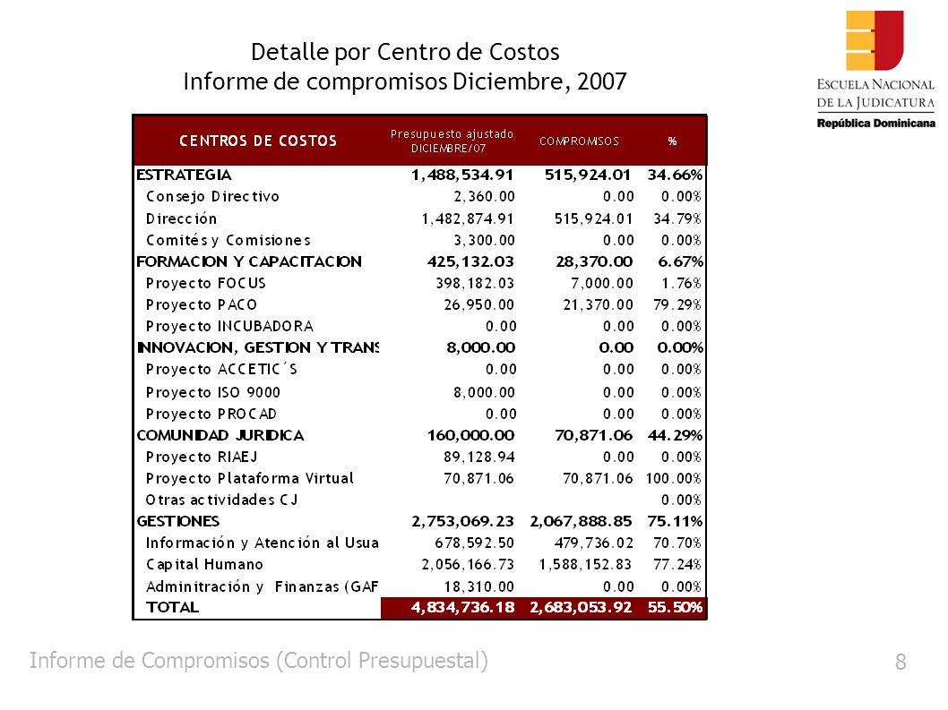 8 Detalle por Centro de Costos Informe de compromisos Diciembre, 2007