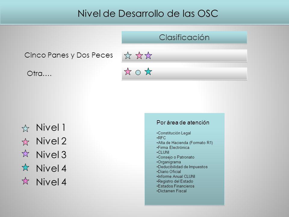 Nivel de Desarrollo de las OSC Clasificación Nivel 1 Nivel 2 Nivel 3 Nivel 4 Otra…. Por área de atención Constitución Legal RFC Alta de Hacienda (Form