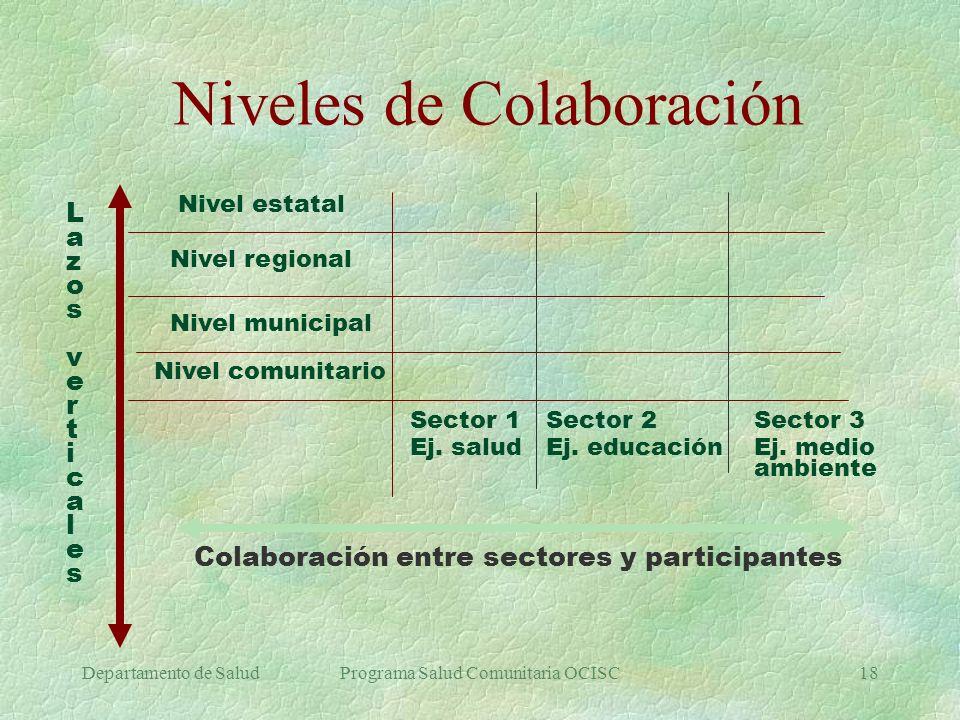 Departamento de SaludPrograma Salud Comunitaria OCISC18 Niveles de Colaboración LazosverticalesLazosverticales Nivel estatal Nivel regional Nivel muni