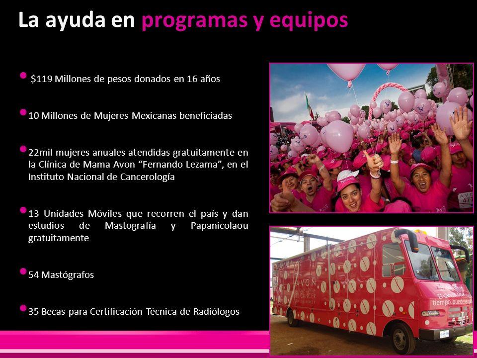 La ayuda en programas y equipos $119 Millones de pesos donados en 16 años 10 Millones de Mujeres Mexicanas beneficiadas 22mil mujeres anuales atendida