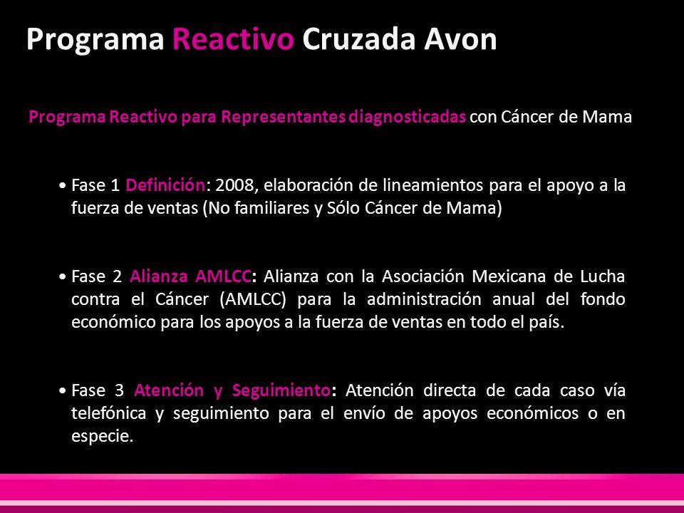 Programa Reactivo Cruzada Avon Programa Reactivo para Representantes diagnosticadas con Cáncer de Mama Fase 1 Definición: 2008, elaboración de lineami