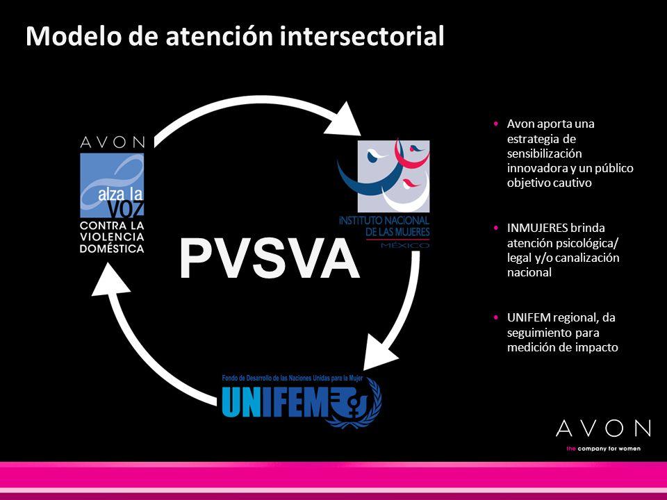 PVSVA Avon aporta una estrategia de sensibilización innovadora y un público objetivo cautivo INMUJERES brinda atención psicológica/ legal y/o canaliza
