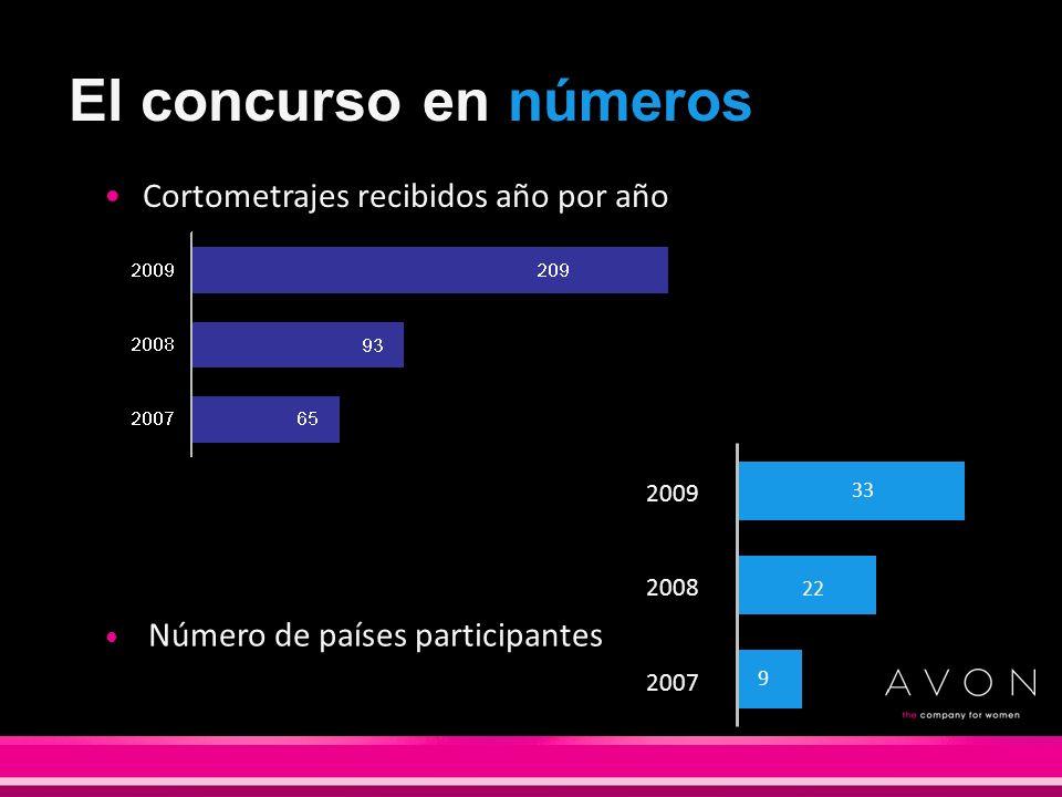 El concurso en números Cortometrajes recibidos año por año 33 22 9 2007 2008 2009 Número de países participantes