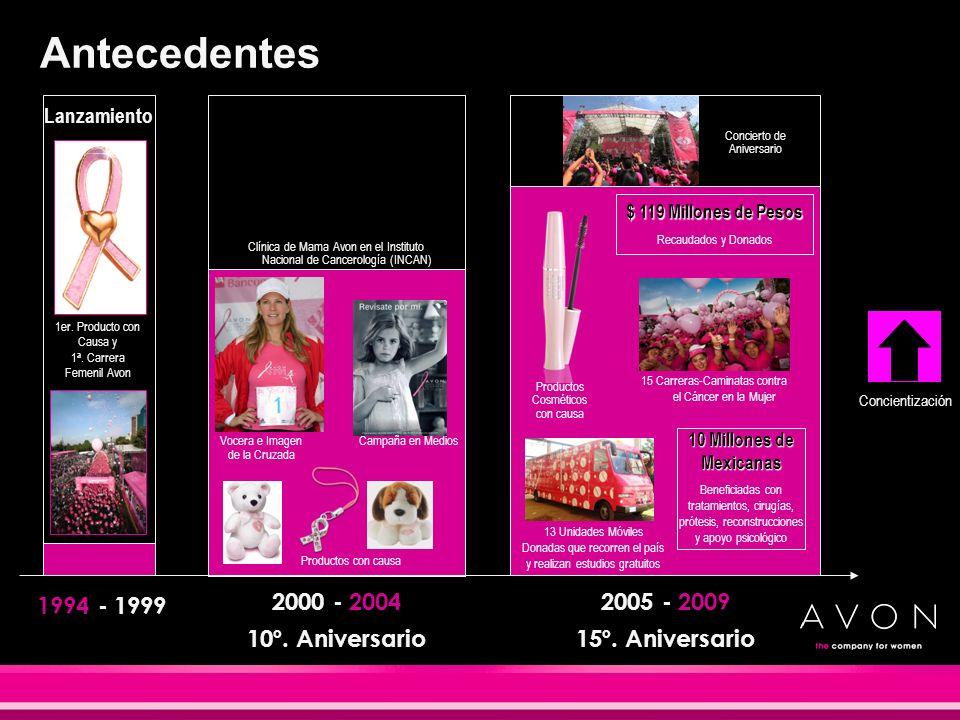 Antecedentes 1994 - 1999 2000 - 2004 10º. Aniversario 2005 - 2009 15º. Aniversario Clínica de Mama Avon en el Instituto Nacional de Cancerología (INCA