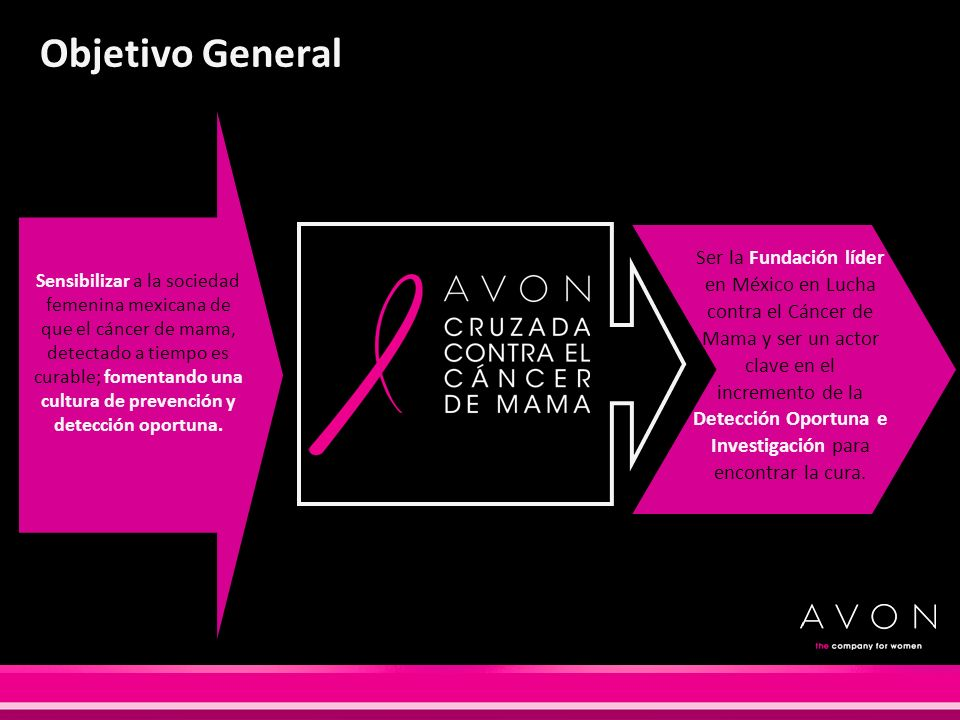 Objetivo General Sensibilizar a la sociedad femenina mexicana de que el cáncer de mama, detectado a tiempo es curable; fomentando una cultura de preve
