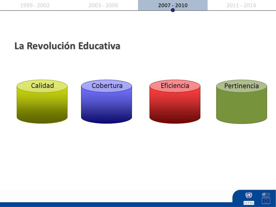 2007 - 20102011 - 20142003 - 20061999 - 2002 CalidadCobertura Eficiencia Pertinencia La Revolución Educativa