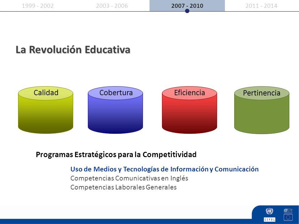 2007 - 20102011 - 20142003 - 20061999 - 2002 CalidadCobertura Eficiencia Programas Estratégicos para la Competitividad Uso de Medios y Tecnologías de
