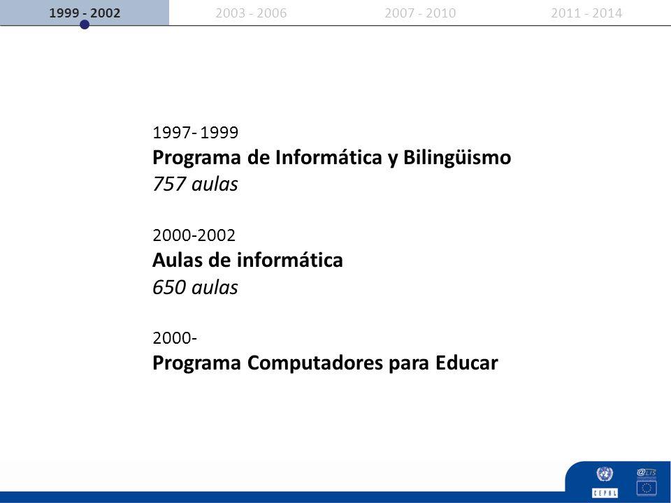 2007 - 20102011 - 20142003 - 20061999 - 2002 1997- 1999 Programa de Informática y Bilingüismo 757 aulas 2000-2002 Aulas de informática 650 aulas 2000-