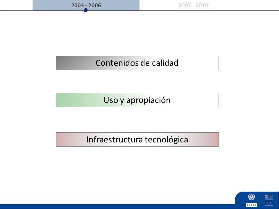 2007 - 20102003 - 2006 Contenidos de calidad Uso y apropiación Infraestructura tecnológica
