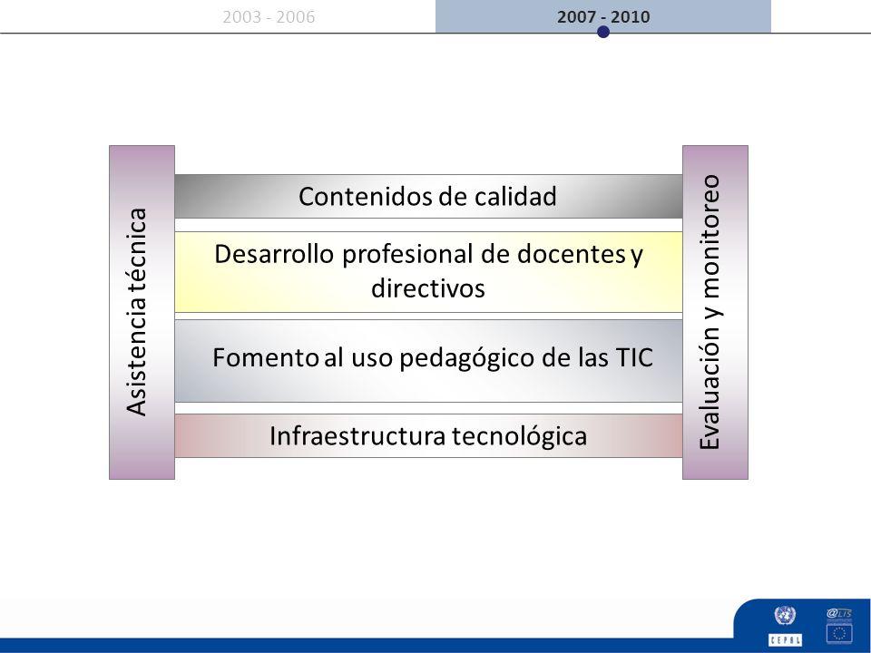 2007 - 20102003 - 2006 Asistencia técnica Contenidos de calidad Infraestructura tecnológica Evaluación y monitoreo Desarrollo profesional de docentes