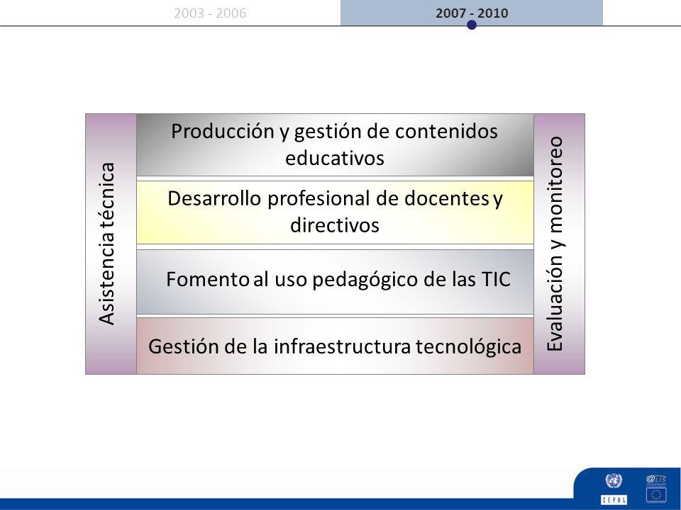 2007 - 20102003 - 2006 Asistencia técnica Producción y gestión de contenidos educativos Gestión de la infraestructura tecnológica Evaluación y monitor