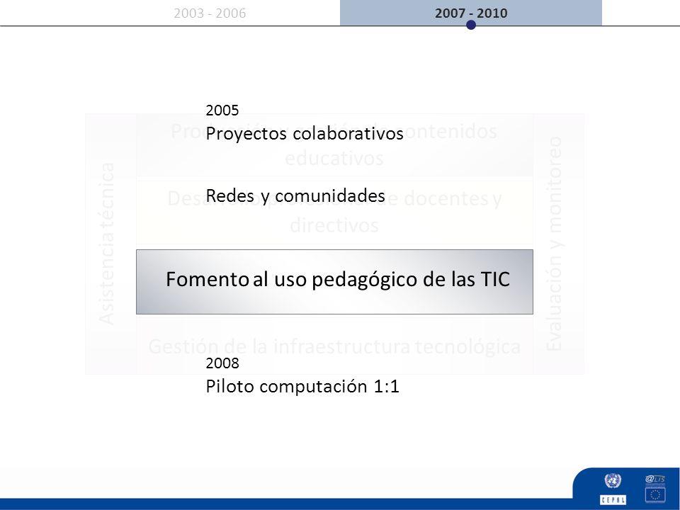 Desarrollo profesional de docentes y directivos Producción y gestión de contenidos educativos Evaluación y monitoreoAsistencia técnica 2007 - 20102003
