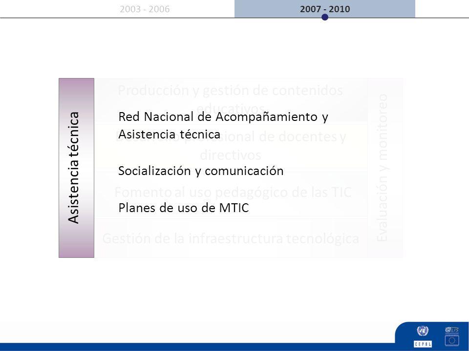 2007 - 20102003 - 2006 Producción y gestión de contenidos educativos Gestión de la infraestructura tecnológica Evaluación y monitoreo Desarrollo profe