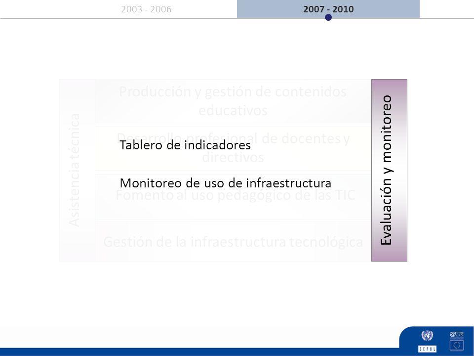 Asistencia técnica 2007 - 20102003 - 2006 Producción y gestión de contenidos educativos Gestión de la infraestructura tecnológica Desarrollo profesion