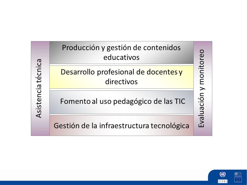 Asistencia técnica Producción y gestión de contenidos educativos Gestión de la infraestructura tecnológica Evaluación y monitoreo Desarrollo profesion