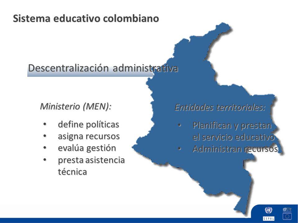 Sistema educativo colombiano Ministerio (MEN): define políticas define políticas asigna recursos asigna recursos evalúa gestión evalúa gestión presta