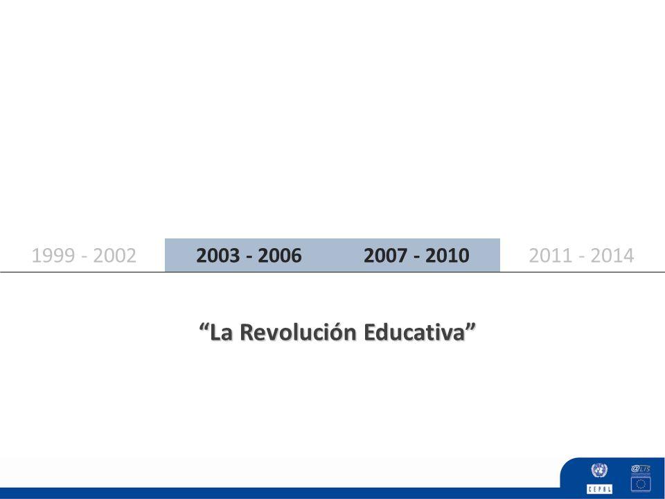 2007 - 20102011 - 20142003 - 20061999 - 2002 CalidadCobertura Eficiencia La Revolución Educativa