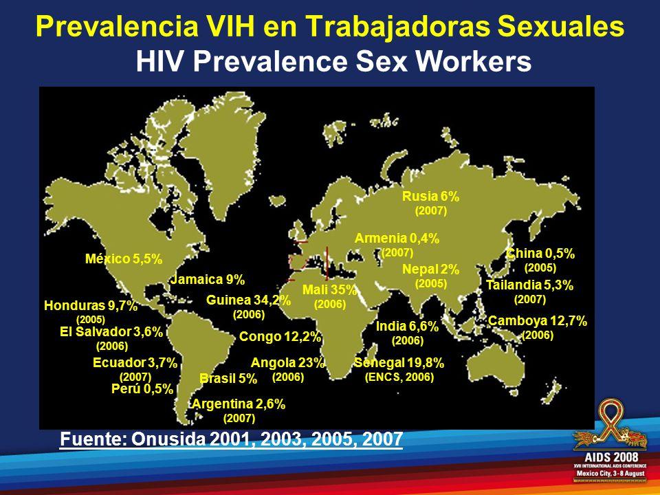 Prevalencia VIH en Trabajadoras Sexuales HIV Prevalence Sex Workers Argentina 2,6% (2007) Ecuador 3,7% (2007) Perú 0,5% El Salvador 3,6% (2006) México