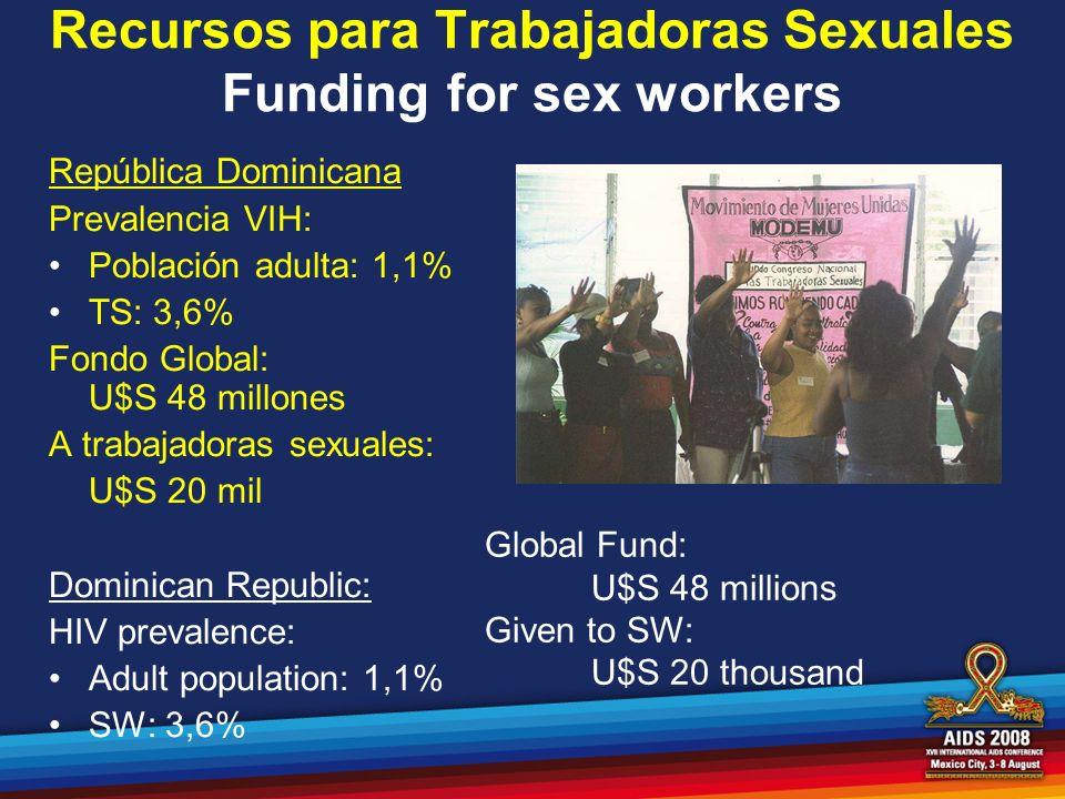 Recursos para Trabajadoras Sexuales Funding for sex workers República Dominicana Prevalencia VIH: Población adulta: 1,1% TS: 3,6% Fondo Global: U$S 48