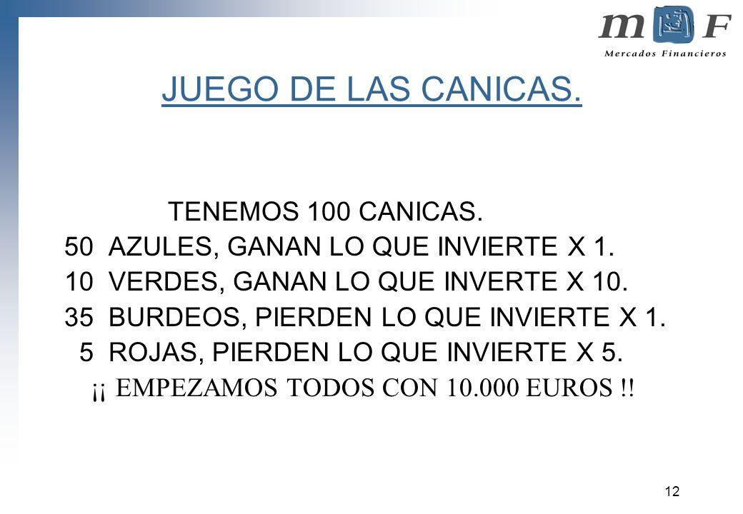 12 JUEGO DE LAS CANICAS. TENEMOS 100 CANICAS. 50 AZULES, GANAN LO QUE INVIERTE X 1. 10 VERDES, GANAN LO QUE INVERTE X 10. 35 BURDEOS, PIERDEN LO QUE I