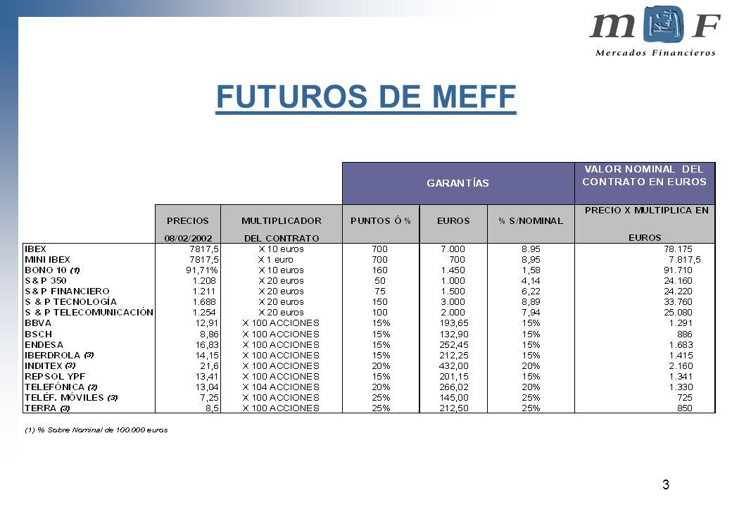 3 FUTUROS DE MEFF