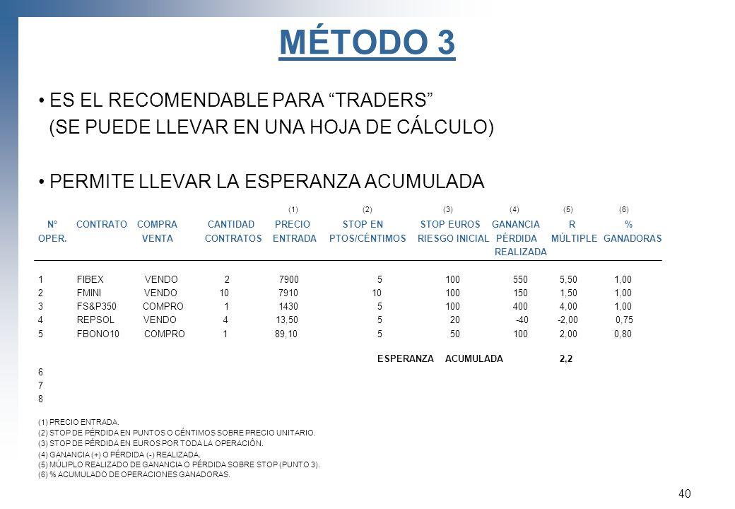 MÉTODO 3 ES EL RECOMENDABLE PARA TRADERS (SE PUEDE LLEVAR EN UNA HOJA DE CÁLCULO) PERMITE LLEVAR LA ESPERANZA ACUMULADA (1) (2) (3) (4) (5) (6) Nº CON