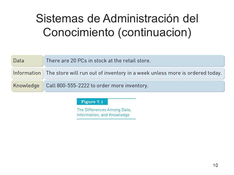 10 Sistemas de Administración del Conocimiento (continuacion)