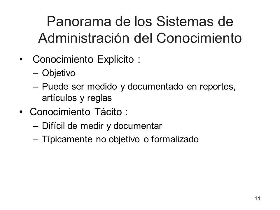 11 Panorama de los Sistemas de Administración del Conocimiento Conocimiento Explicito : –Objetivo –Puede ser medido y documentado en reportes, artícul