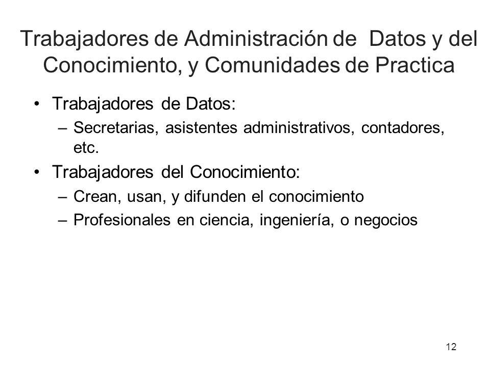 12 Trabajadores de Administración de Datos y del Conocimiento, y Comunidades de Practica Trabajadores de Datos: –Secretarias, asistentes administrativ