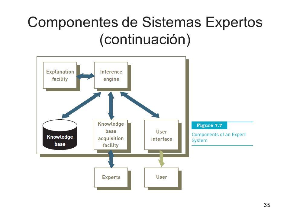 Componentes de Sistemas Expertos (continuación) 35