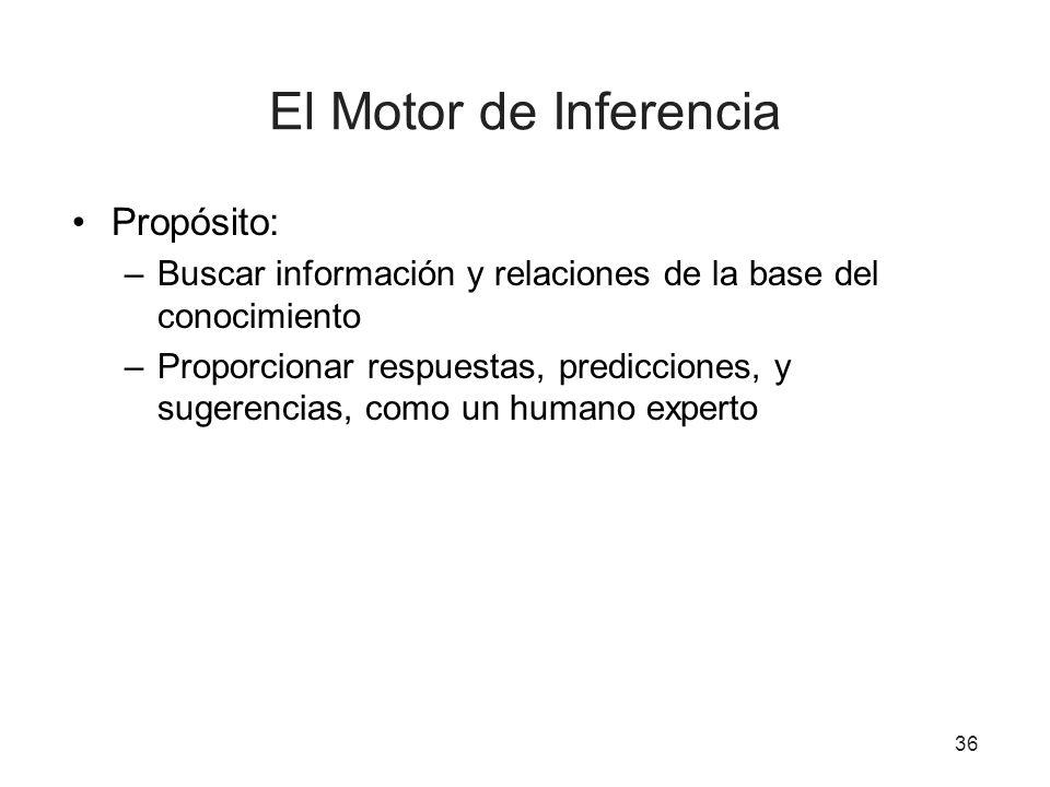 36 El Motor de Inferencia Propósito: –Buscar información y relaciones de la base del conocimiento –Proporcionar respuestas, predicciones, y sugerencia