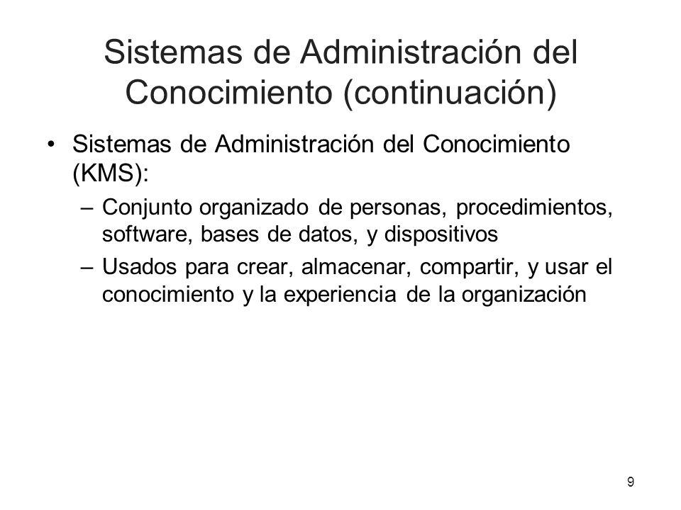 9 Sistemas de Administración del Conocimiento (continuación) Sistemas de Administración del Conocimiento (KMS): –Conjunto organizado de personas, proc