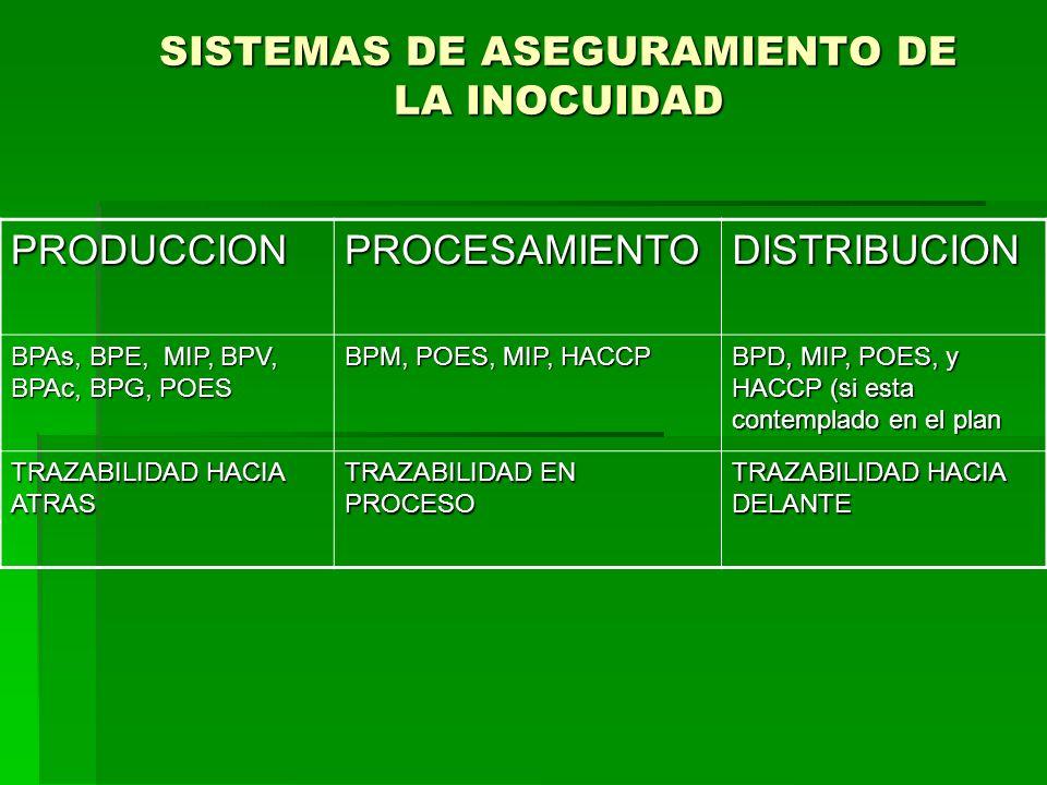 SISTEMAS DE ASEGURAMIENTO DE LA INOCUIDAD PRODUCCIONPROCESAMIENTODISTRIBUCION BPAs, BPE, MIP, BPV, BPAc, BPG, POES BPM, POES, MIP, HACCP BPD, MIP, POE