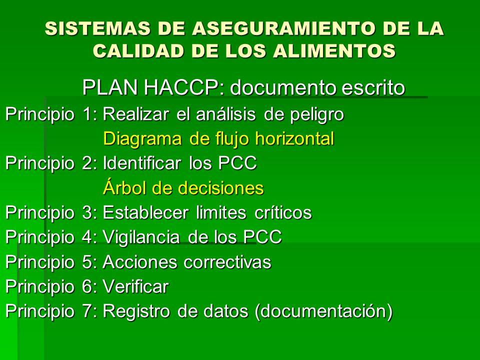 SISTEMAS DE ASEGURAMIENTO DE LA CALIDAD DE LOS ALIMENTOS PLAN HACCP: documento escrito PLAN HACCP: documento escrito Principio 1: Realizar el análisis