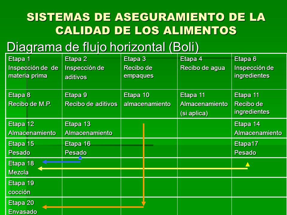 SISTEMAS DE ASEGURAMIENTO DE LA CALIDAD DE LOS ALIMENTOS Diagrama de flujo horizontal (Boli) Diagrama de flujo horizontal (Boli) Etapa 1 Inspección de