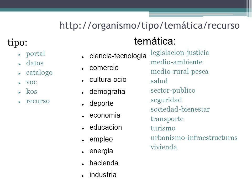http://organismo/tipo/temática/recurso tipo: portal datos catalogo voc kos recurso legislacion-justicia medio-ambiente medio-rural-pesca salud sector-