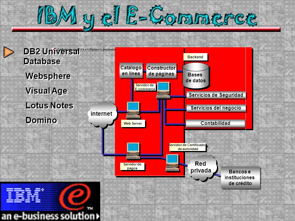 Catálogo en línea Catálogo en línea Constructor de páginas Constructor de páginas Bases de datos Bases de datos Servicios de Seguridad Contabilidad Web Server Servidor de pagos Servidor de pagos Servidor de Certificados de autoridad Servidor de Certificados de autoridad Backend Servidor de E-commerce Servidor de E-commerce Bancos e instituciones de crédito Bancos e instituciones de crédito Servicios del negocio internet Red privada Red privada DB2 Universal Database Websphere Visual Age Lotus Notes Domino DB2 Universal Database Websphere Visual Age Lotus Notes Domino