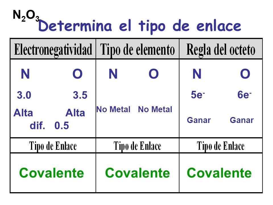 Determina el tipo de enlace N O 3.0 3.5 Alta Alta dif.