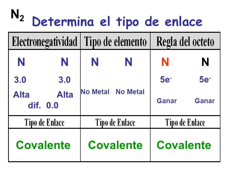 Determina el tipo de enlace N N N 3.0 Alta Alta dif.