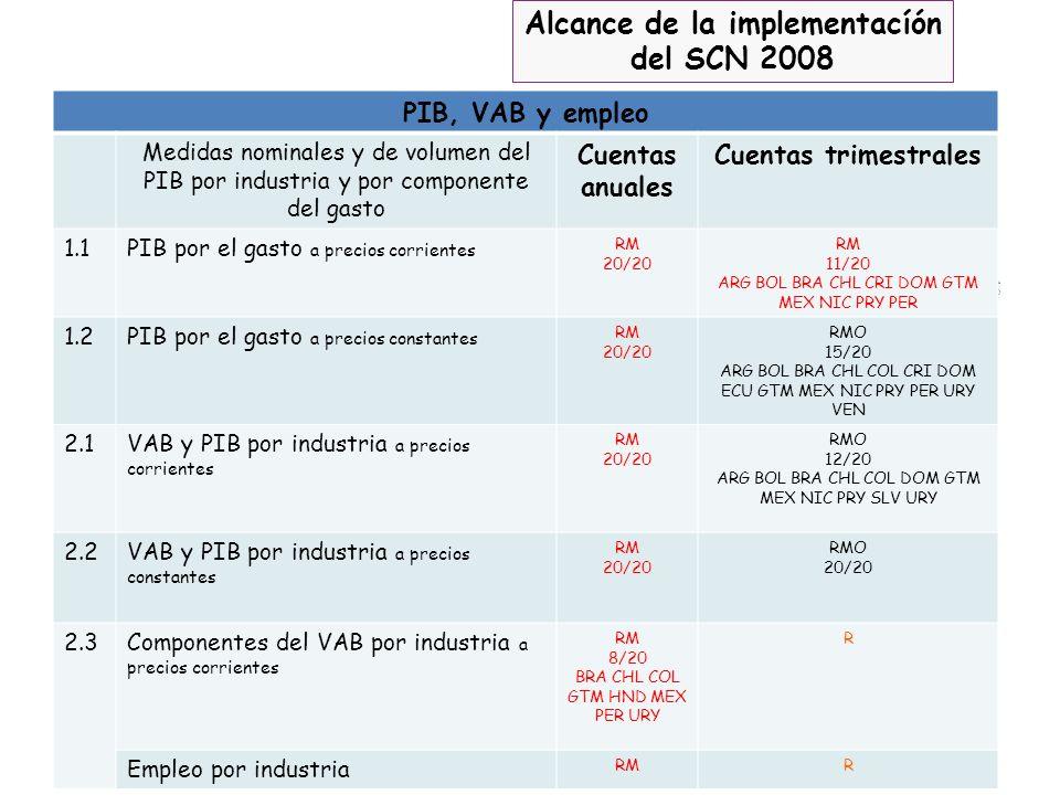 Alcance de la implementacíón del SCN 2008 PIB, VAB y empleo Medidas nominales y de volumen del PIB por industria y por componente del gasto Cuentas an
