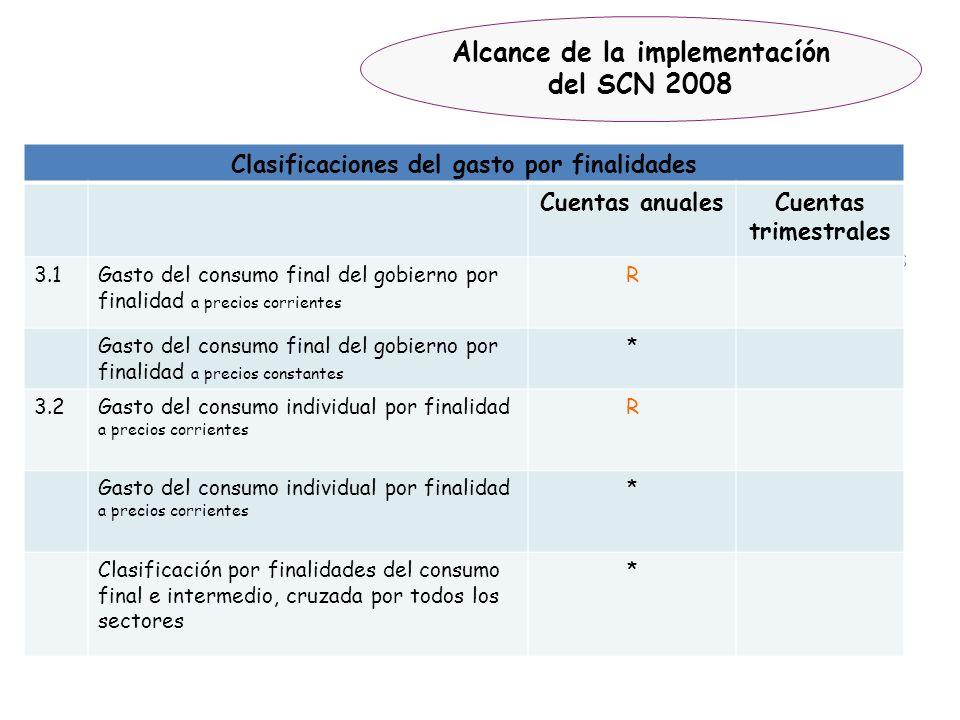 Alcance de la implementacíón del SCN 2008 Clasificaciones del gasto por finalidades Cuentas anualesCuentas trimestrales 3.1Gasto del consumo final del