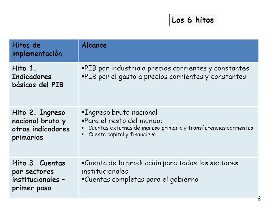 8 Los 6 hitos Hitos de implementación Alcance Hito 1. Indicadores básicos del PIB PIB por industria a precios corrientes y constantes PIB por el gasto