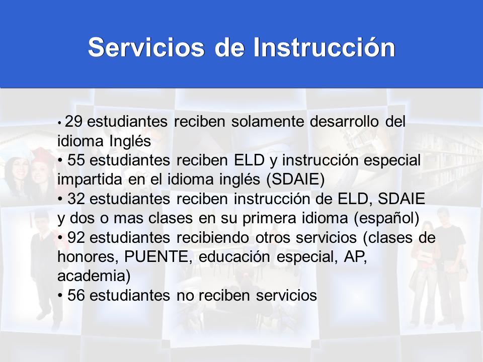 Servicios de Instrucción 29 estudiantes reciben solamente desarrollo del idioma Inglés 55 estudiantes reciben ELD y instrucción especial impartida en