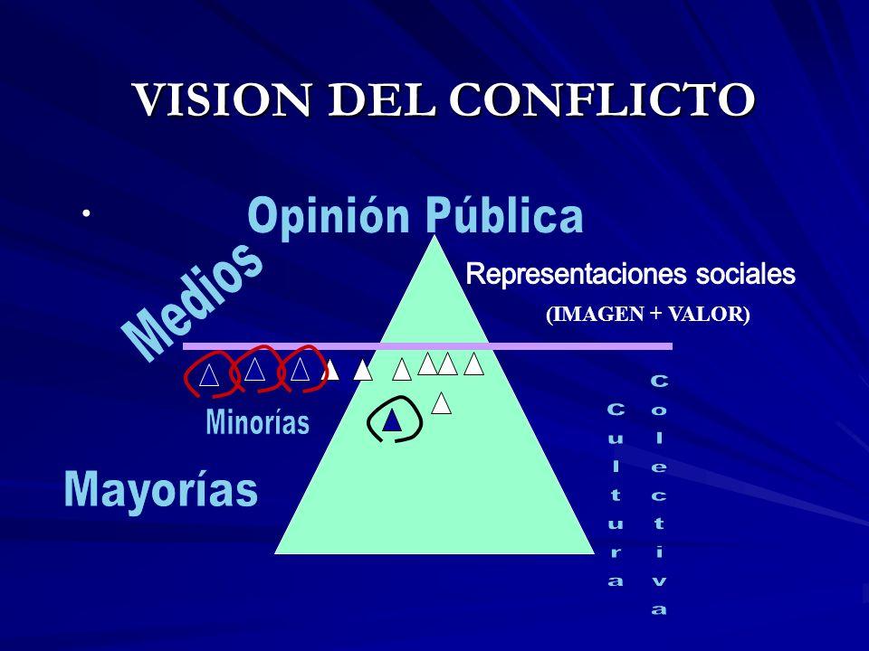 (IMAGEN + VALOR) VISION DEL CONFLICTO