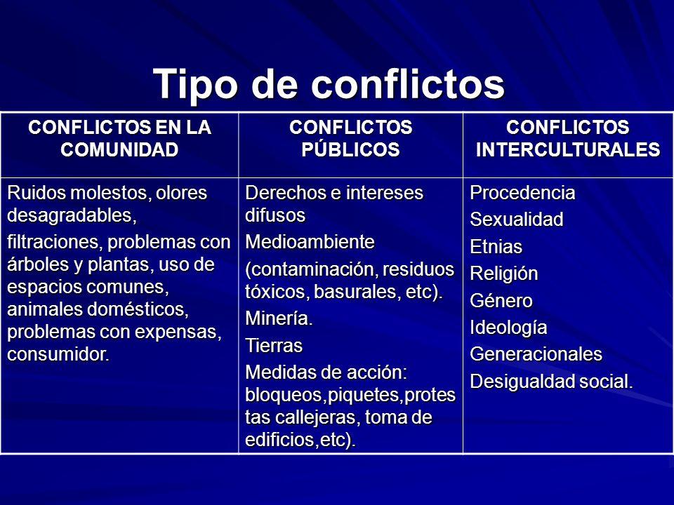 Tipo de conflictos CONFLICTOS EN LA COMUNIDAD CONFLICTOS PÚBLICOS CONFLICTOS INTERCULTURALES Ruidos molestos, olores desagradables, filtraciones, prob