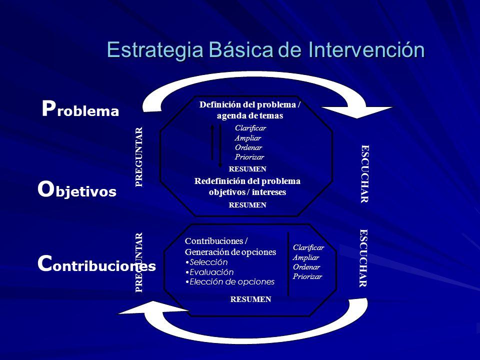 Estrategia Básica de Intervención Clarificar Ampliar Ordenar Priorizar Definición del problema / agenda de temas RESUMEN Redefinición del problema obj