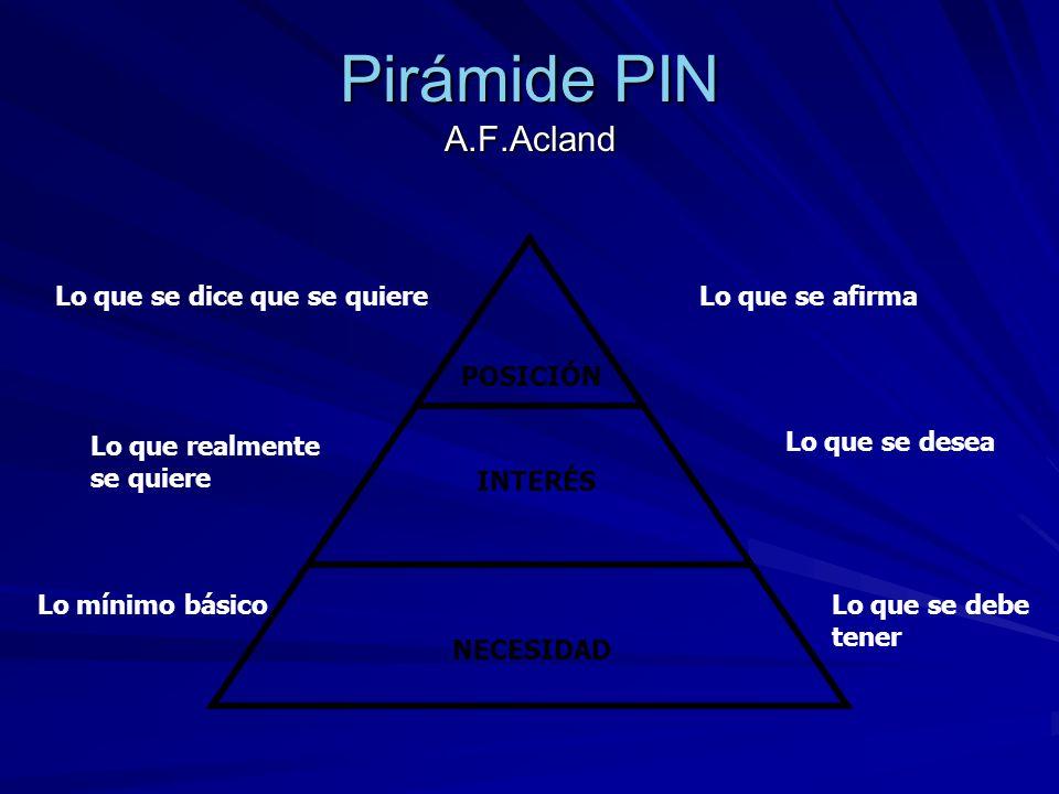 Pirámide PIN A.F.Acland Lo que se dice que se quiereLo que se afirma POSICIÓN Lo que realmente se quiere Lo que se desea Lo mínimo básico Lo que se de