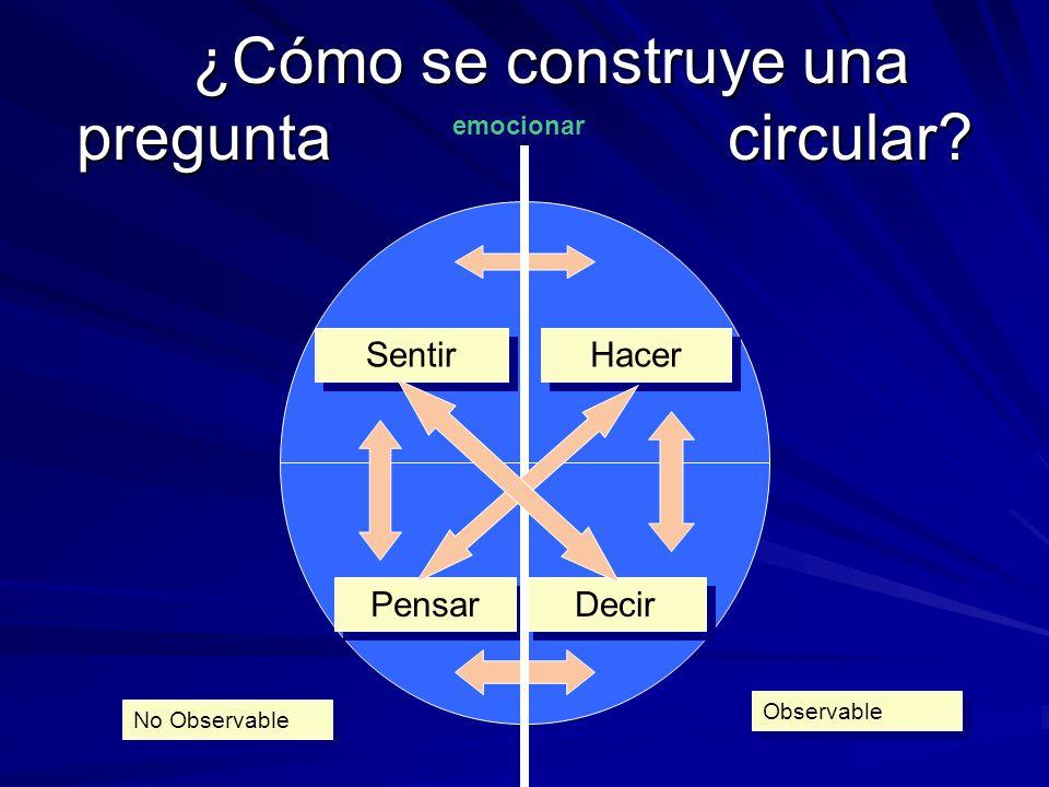 ¿Cómo se construye una pregunta circular? ¿Cómo se construye una pregunta circular? emocionar Sentir Hacer Pensar Decir Observable No Observable