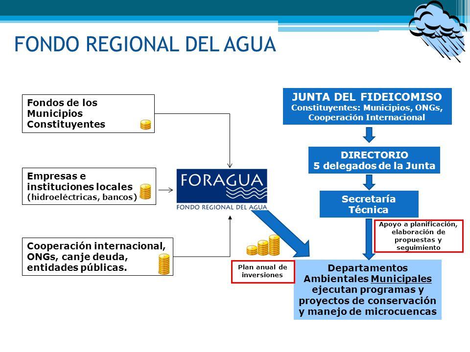 Departamentos Ambientales Municipales ejecutan programas y proyectos de conservación y manejo de microcuencas FONDO REGIONAL DEL AGUA Empresas e insti